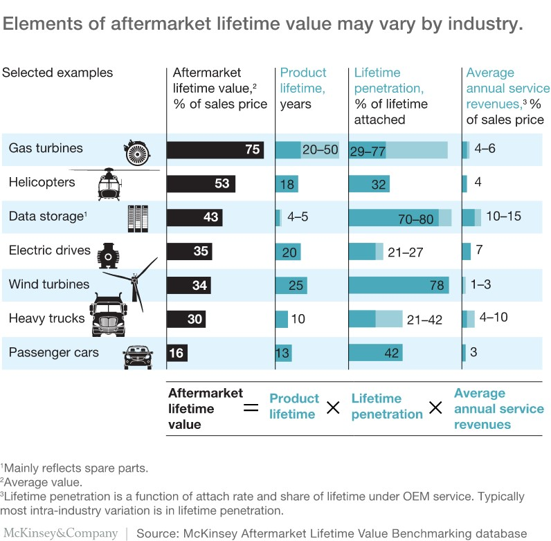 Elements of aftermarket lifetime value