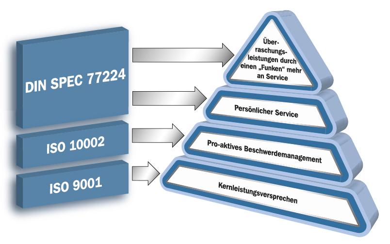 Service Excellence DIN und ISO Normen
